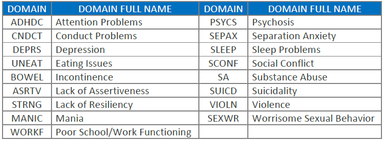 TOP Domains